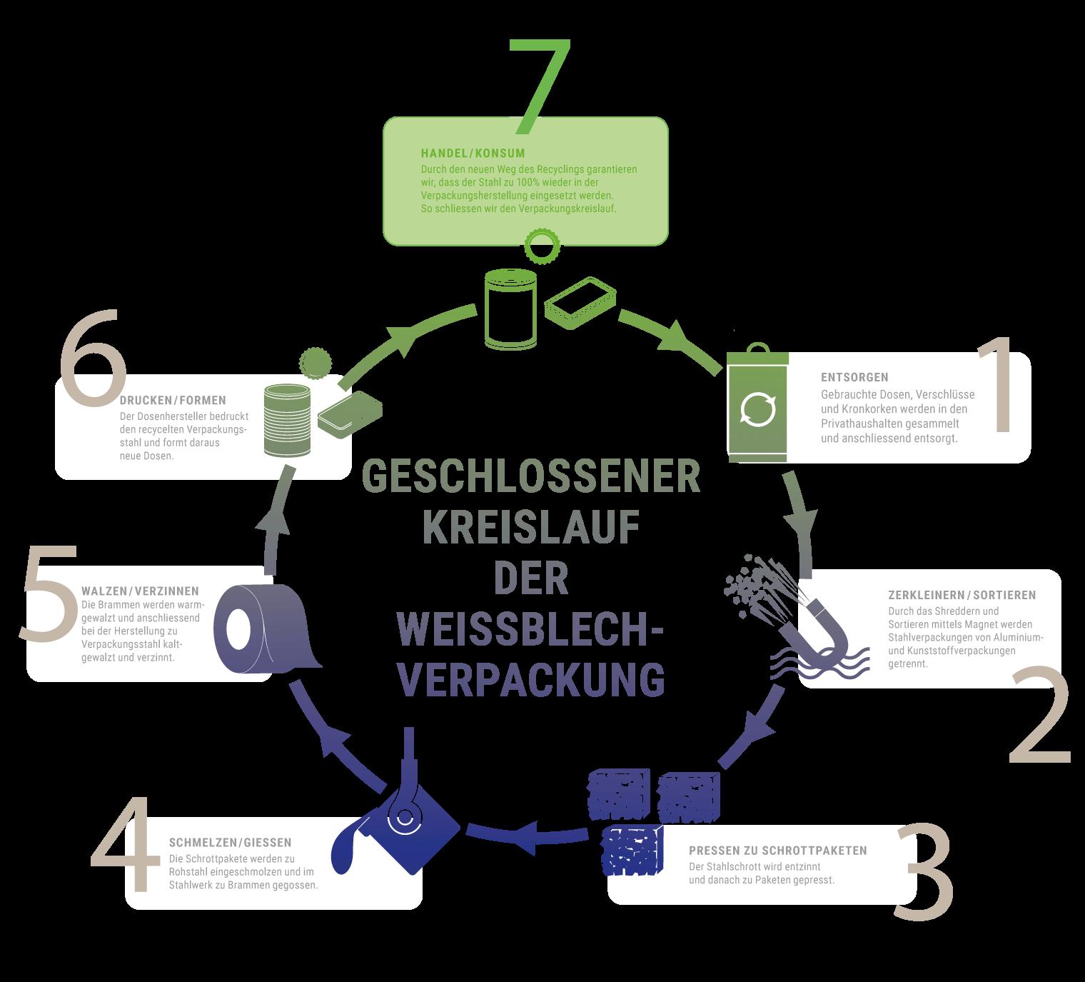Infografik Recycling S5 De Sauber