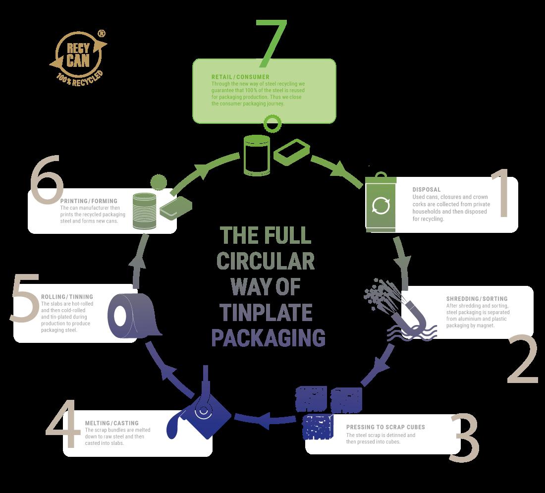 Infografik Recycling S5 En Clean Tinplate